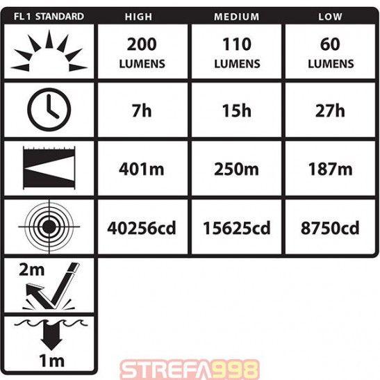 Latarka NIGHTSTICK INTRANT XPR-5568 RX ATEX -  Kątowe
